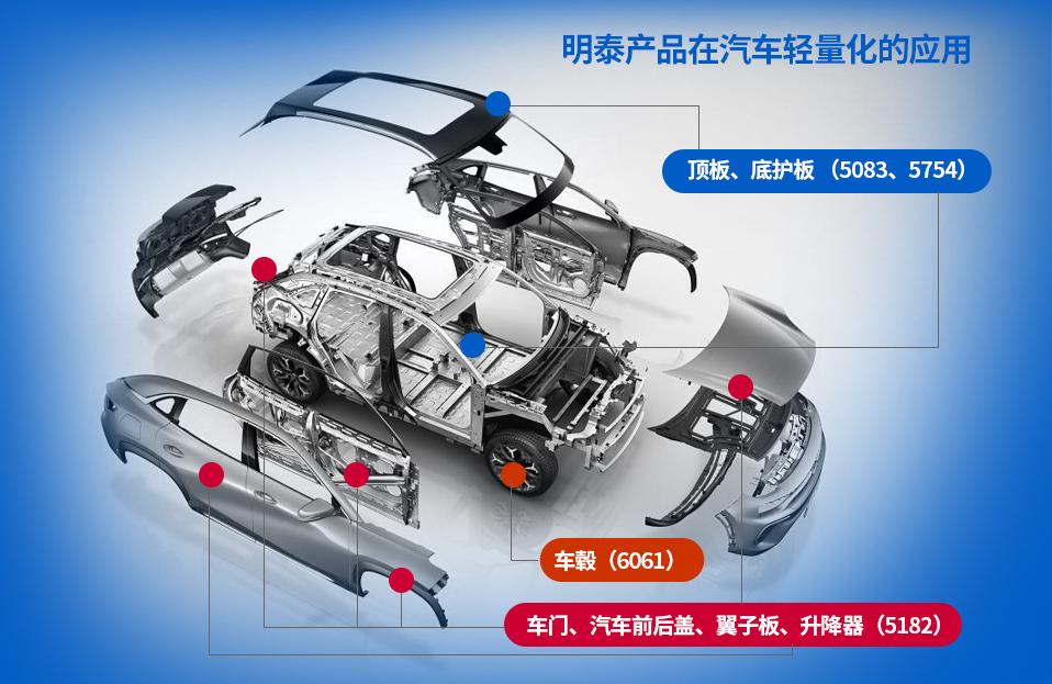 汽車輕(qing)量化用鋁板解決方案